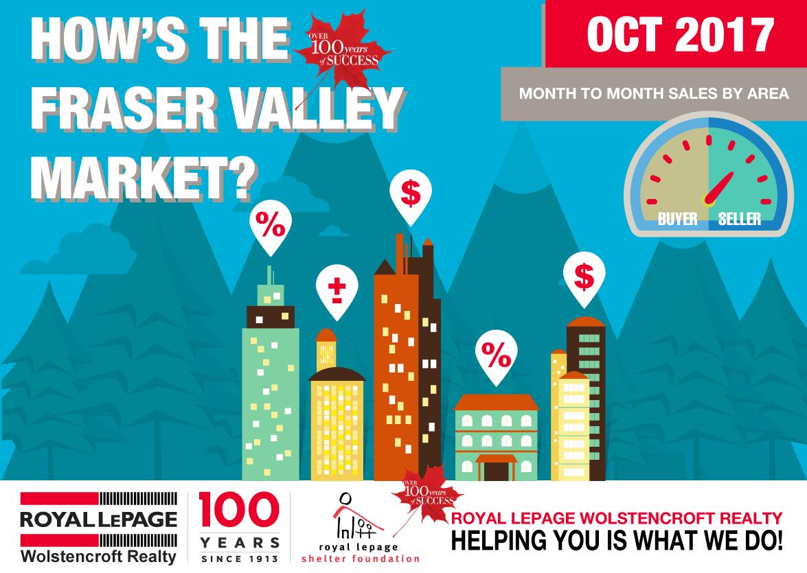 Royal-LePage-Wolstencroft-Monthly-Statistics-Package-Fraser-Valley---Header---October-2017--002