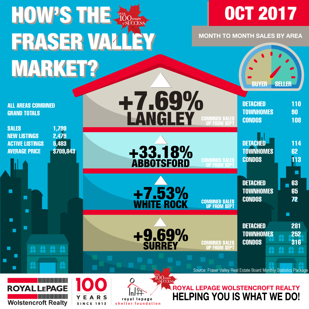 Royal-LePage-Wolstencroft-Realty---Monthly-Statistics-Package-October-2017