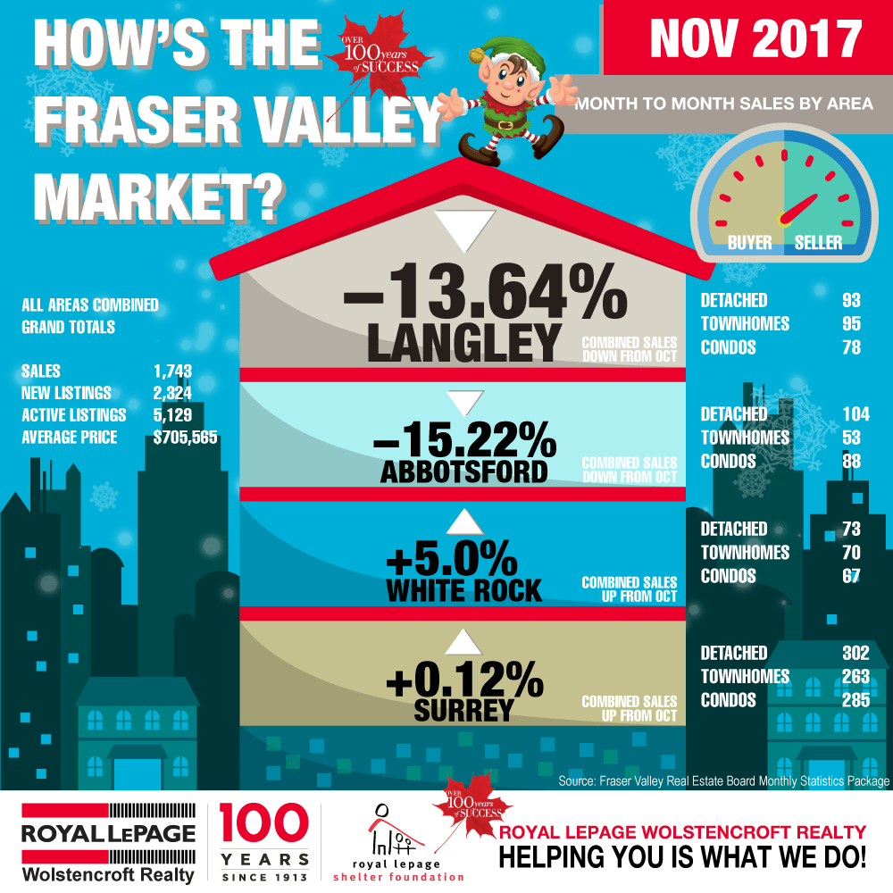 Royal-LePage-Wolstencroft-Monthly-Statistics-Nov-2017