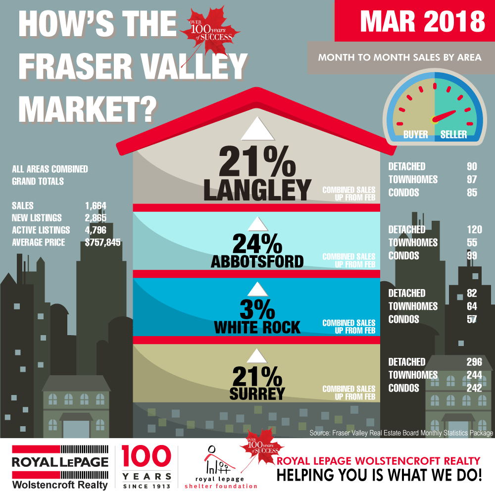 Royal-LePage-Wolstencroft-Monthly-Statistics-MARCH-2018