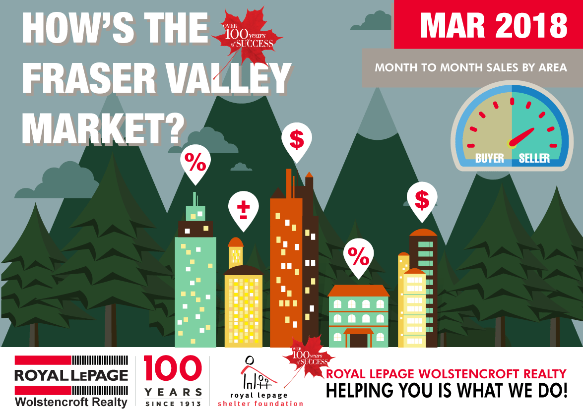 Royal-LePage-Wolstencroft-Monthly-Statistics-Package-Fraser-Valley---Header-MARCH-2018