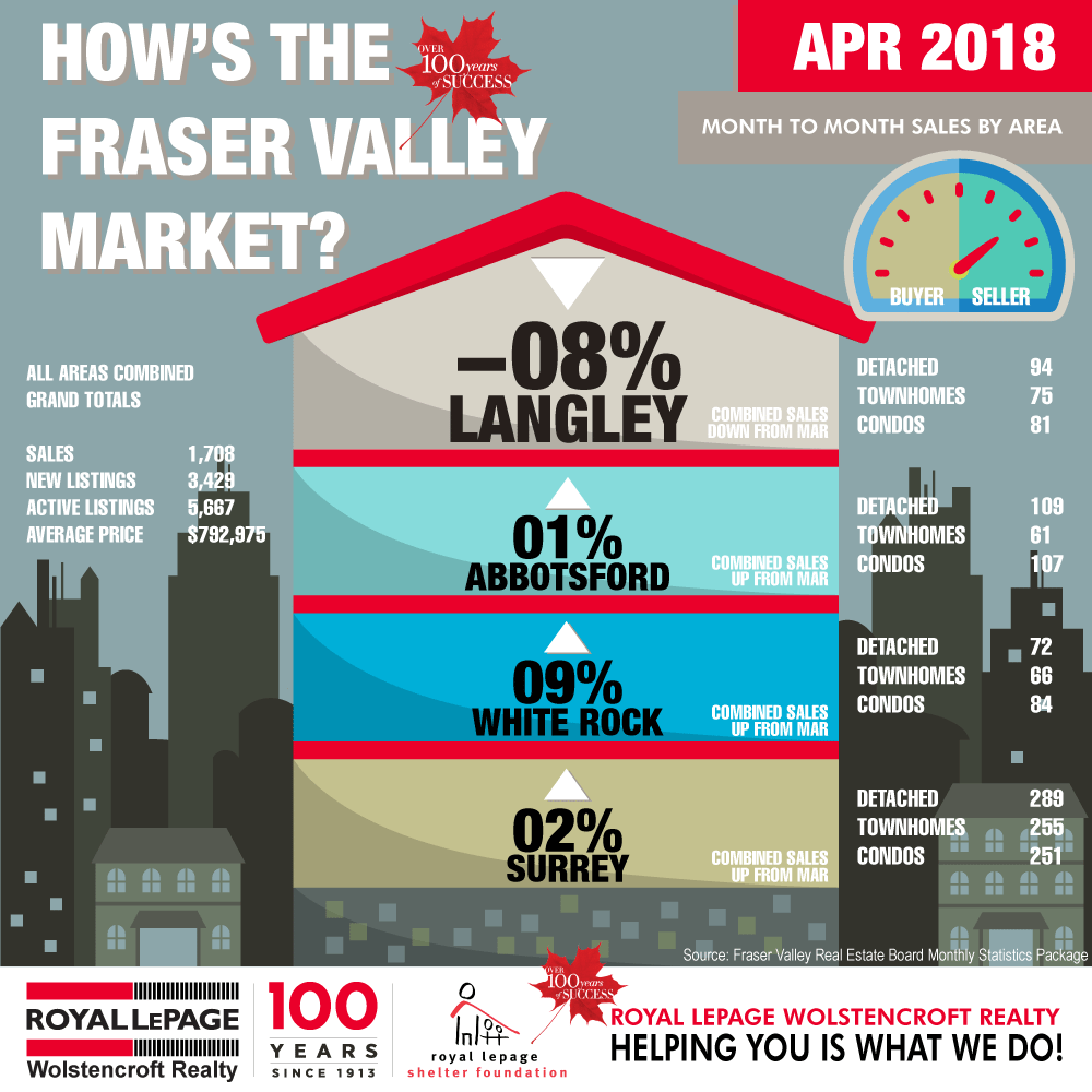 Royal-LePage-Wolstencroft-Monthly-Statistics-APR-2018
