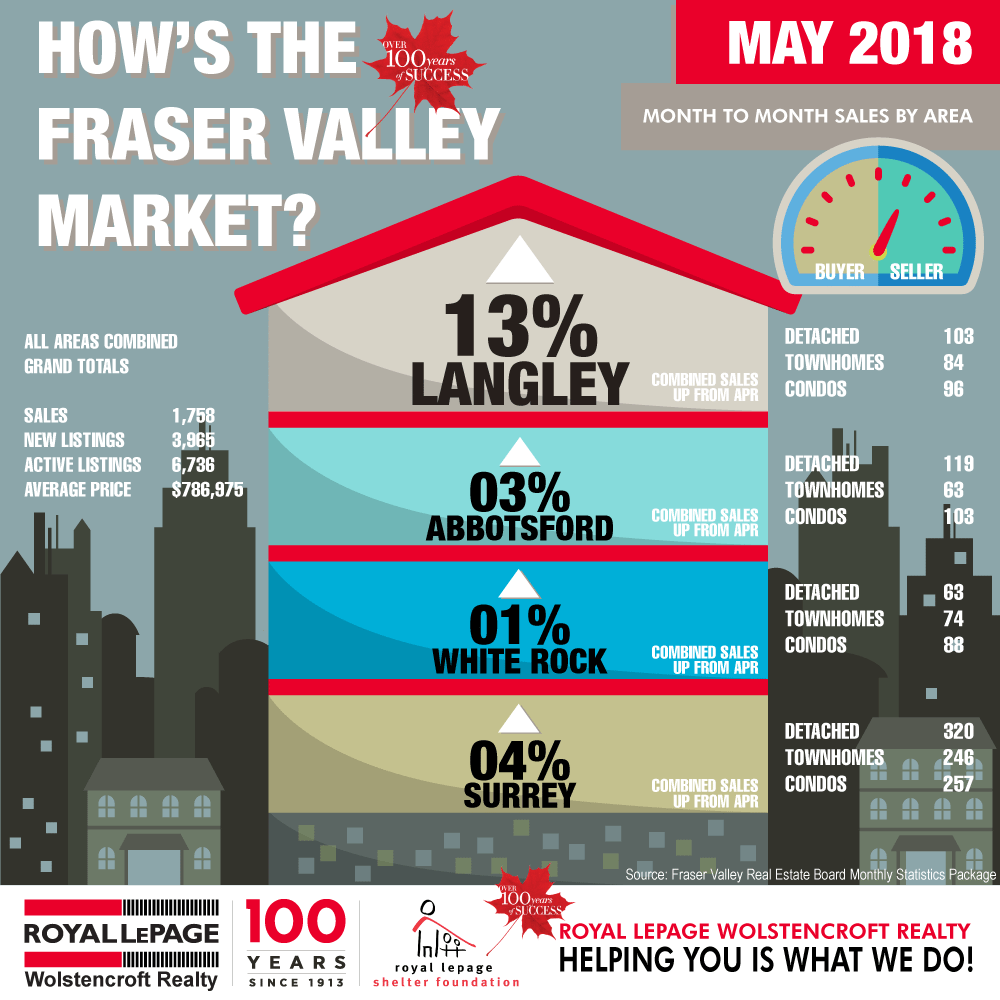 Royal-LePage-Wolstencroft-Realty---Monthly-Statistics-Package-may-2018-002