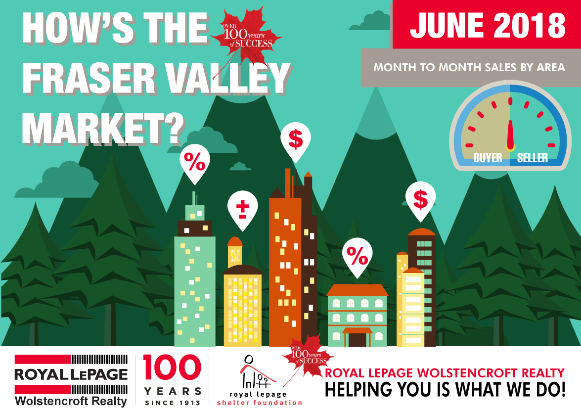 Fraser Valley Monthly Real Estate Statistics For June 2018