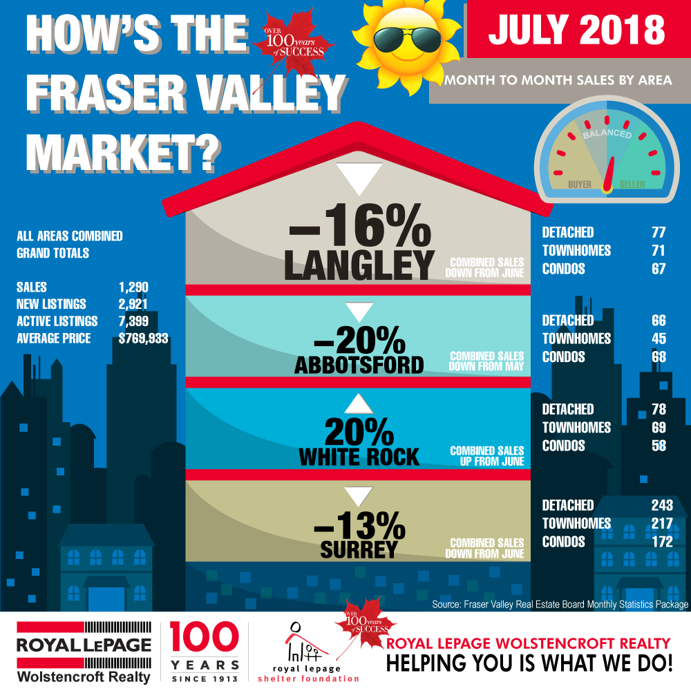 Royal-LePage-Wolstencroft-Monthly-Statistics-july-2018