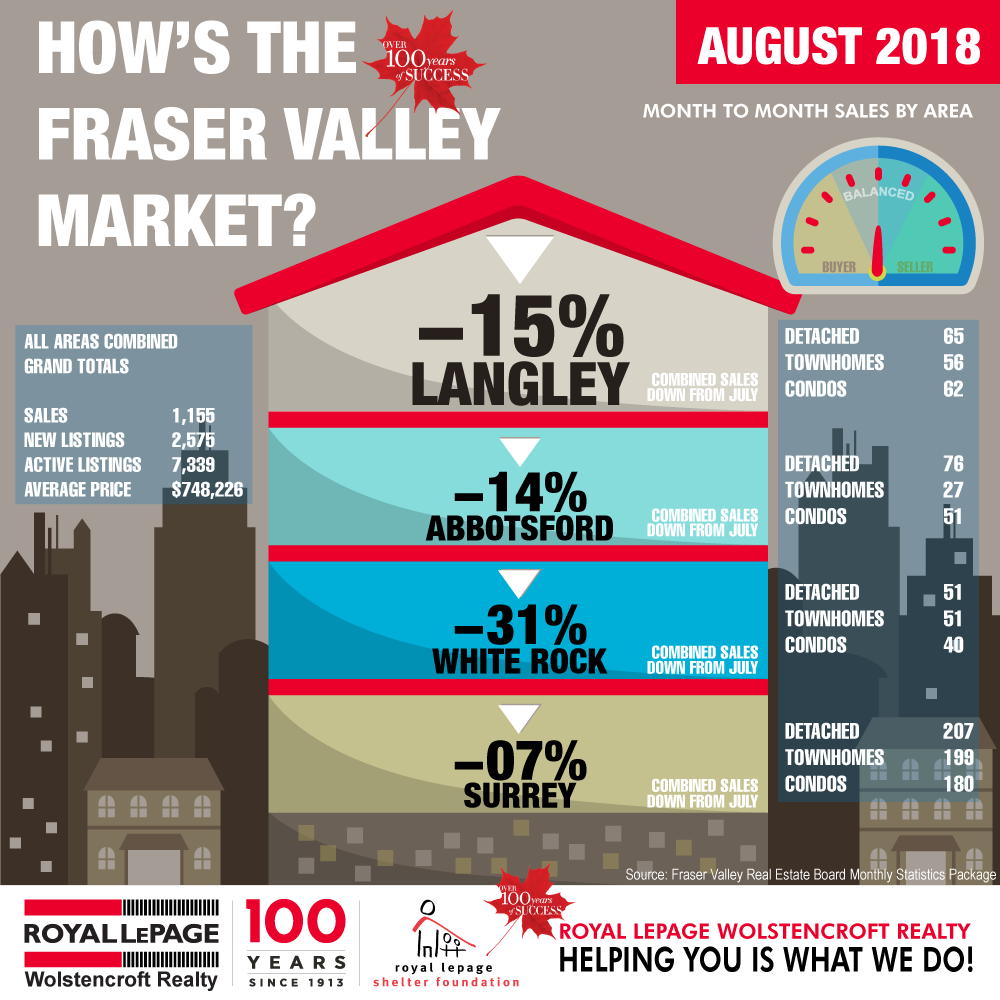 Royal-LePage-Wolstencroft-Monthly-Statistics-AUGUST-2018