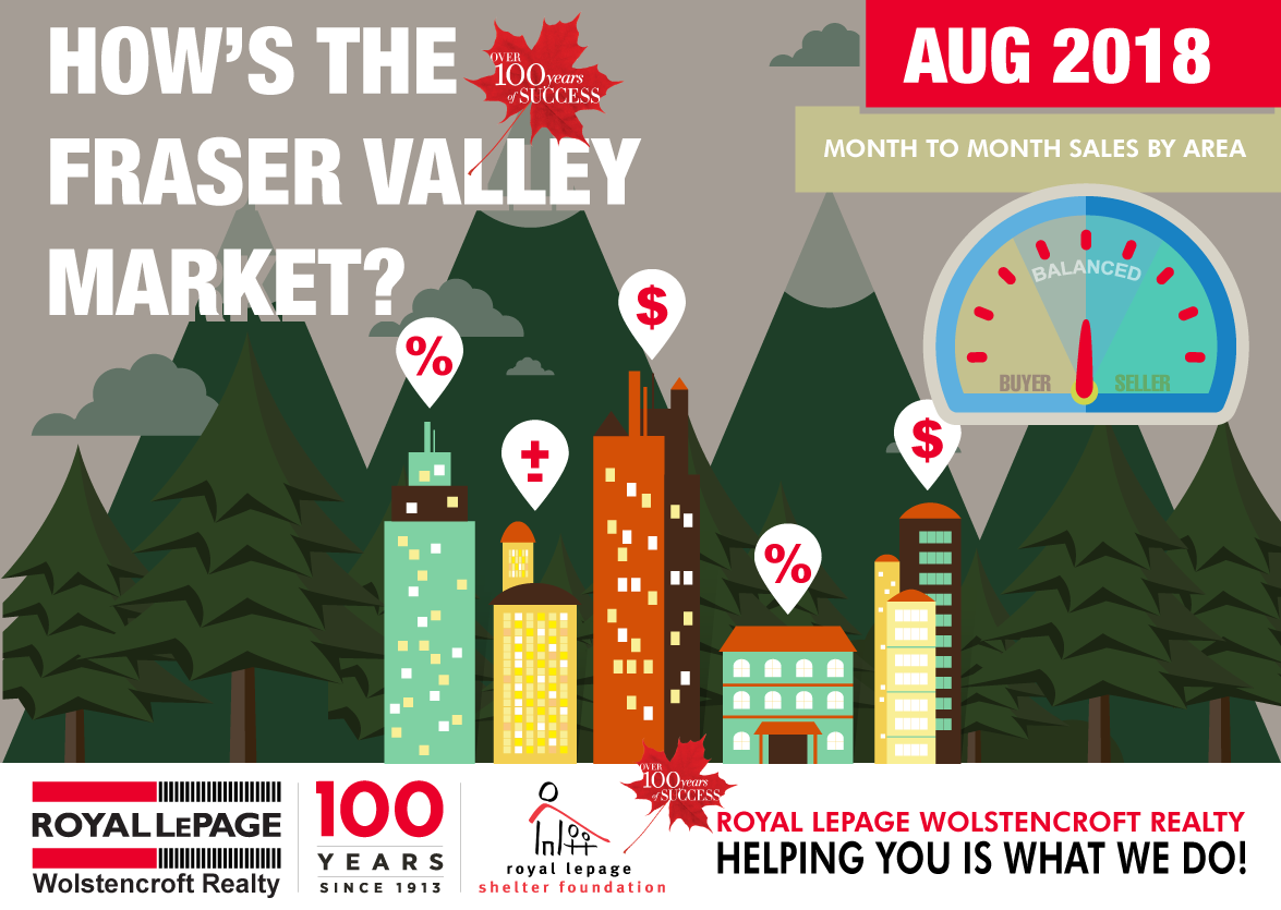 Royal-LePage-Wolstencroft-Monthly-Statistics-Package-Fraser-Valley---Header---AUGUST-2018