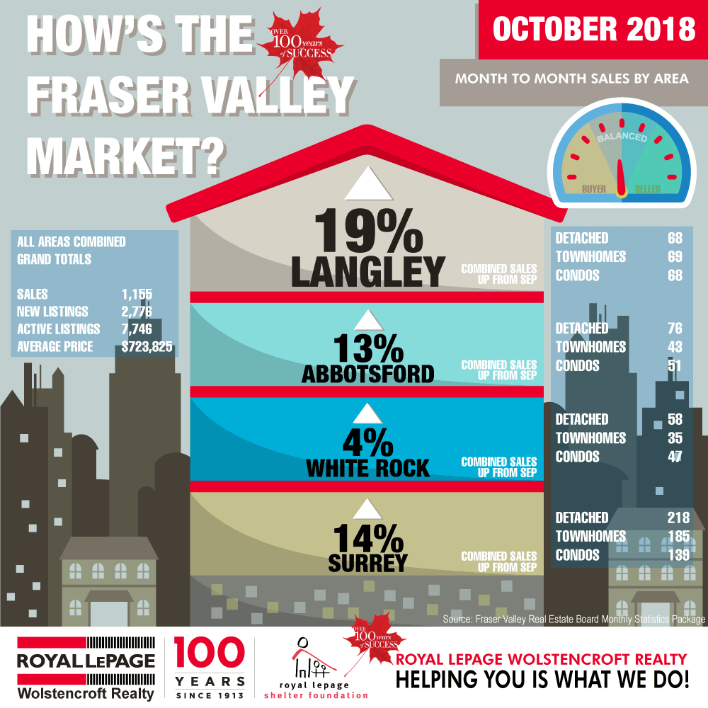 Royal-LePage-Wolstencroft-Langley-BC-Monthly-Real-Estate-Statistics-October-2018