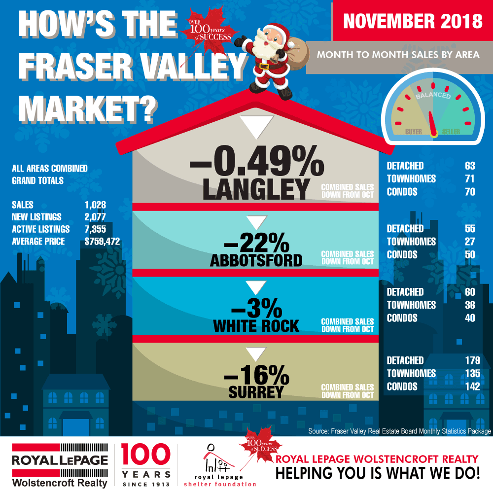 Royal-LePage-Wolstencroft-Langley-BC-Monthly-Real-Estate-Statistics-November-2018