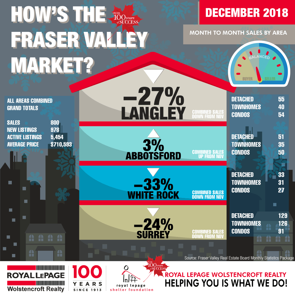 Royal-LePage-Wolstencroft-Langley-BC-Monthly-Real-Estate-Statistics-DECEMBER-2018