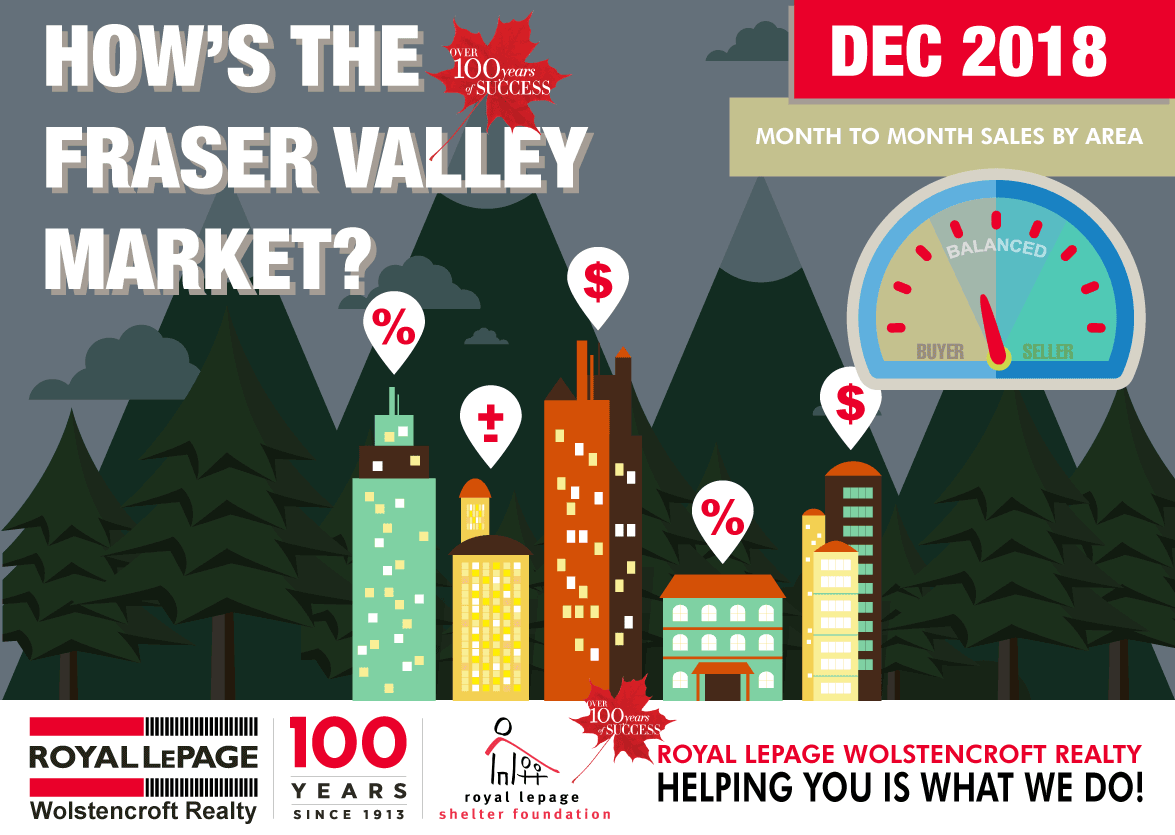 Fraser Valley Monthly Real Estate Statistics For December 2018
